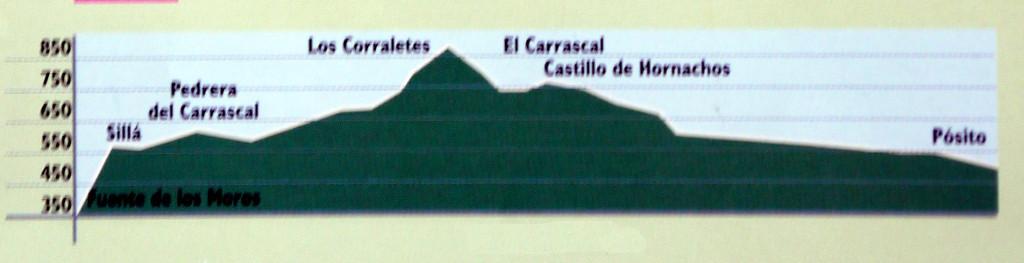 Perfil Hornachos (perfil básico)